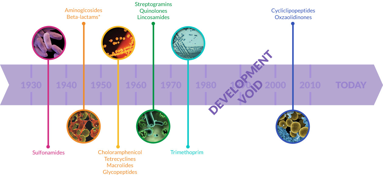 timeline showing the development of antibiotic treatments